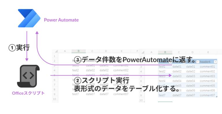 作成するPowerAutomateのフロー図