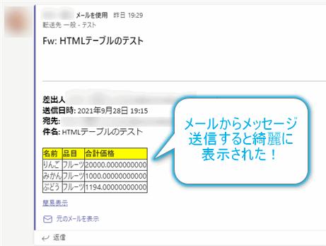メールからTeamsにHTML表を送信する。